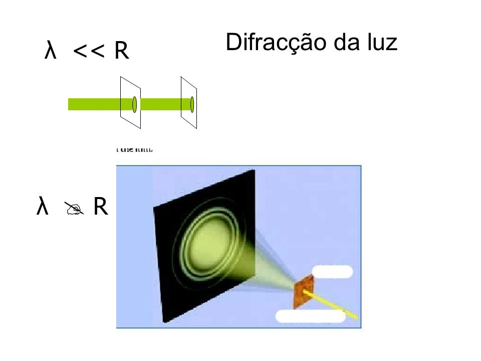 Difracção da luz λ << R λ  R