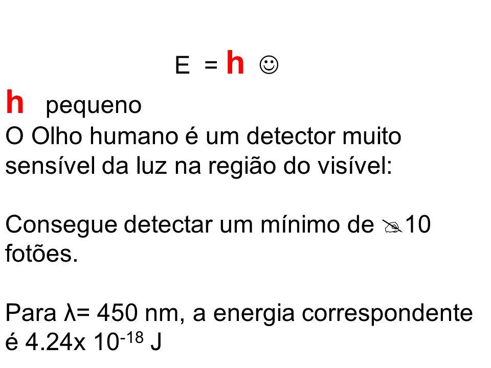E = h  h pequeno. O Olho humano é um detector muito sensível da luz na região do visível: Consegue detectar um mínimo de 10 fotões.