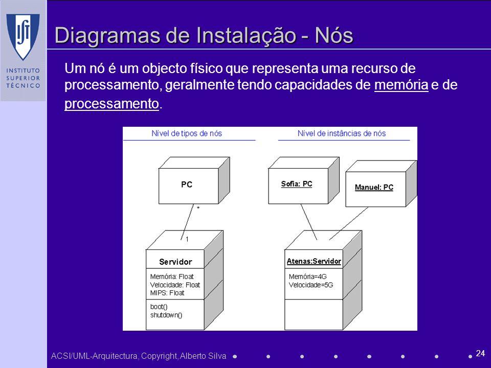 Diagramas de Instalação - Nós