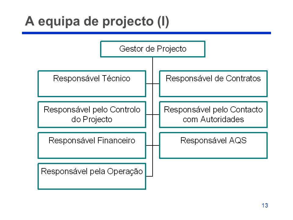 A equipa de projecto (I)