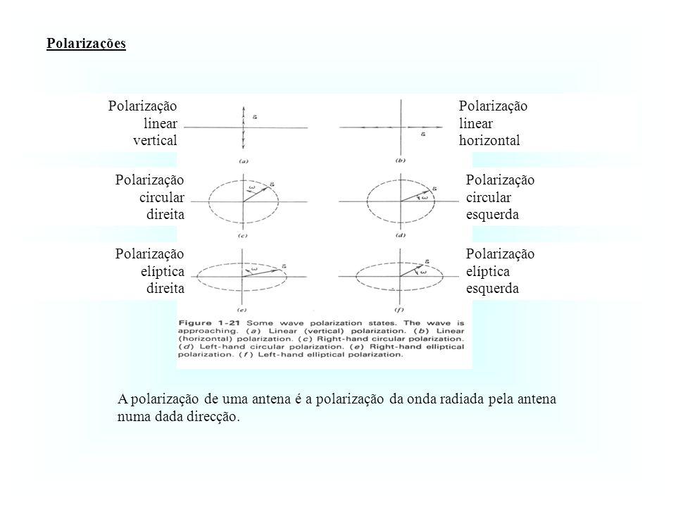 Polarizações Polarização. linear. horizontal. circular. esquerda. elíptica. vertical. direita.