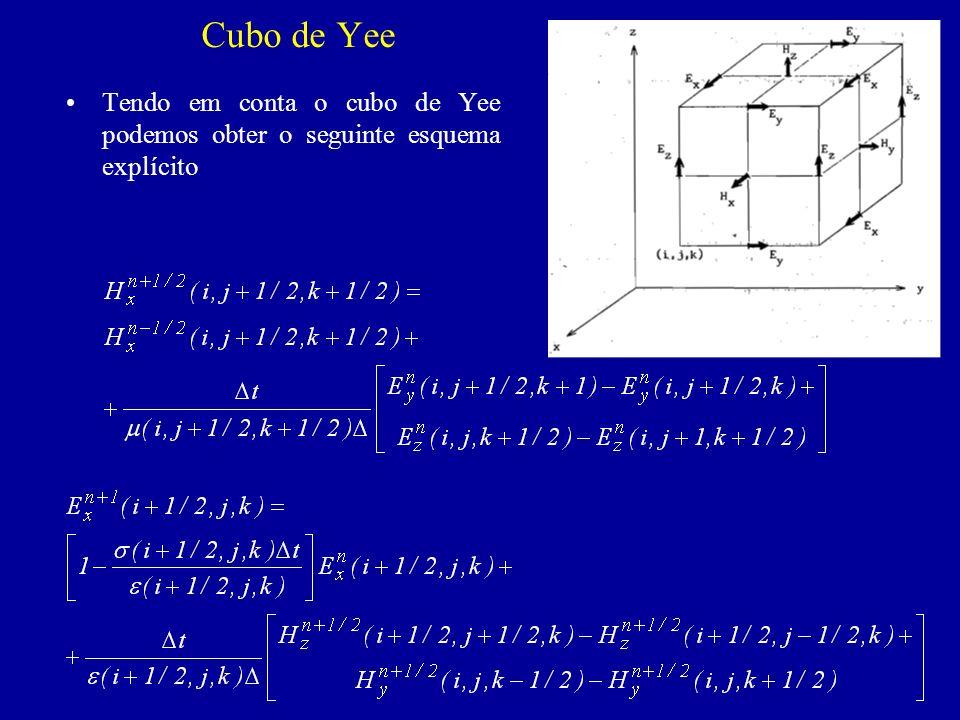 Cubo de Yee Tendo em conta o cubo de Yee podemos obter o seguinte esquema explícito