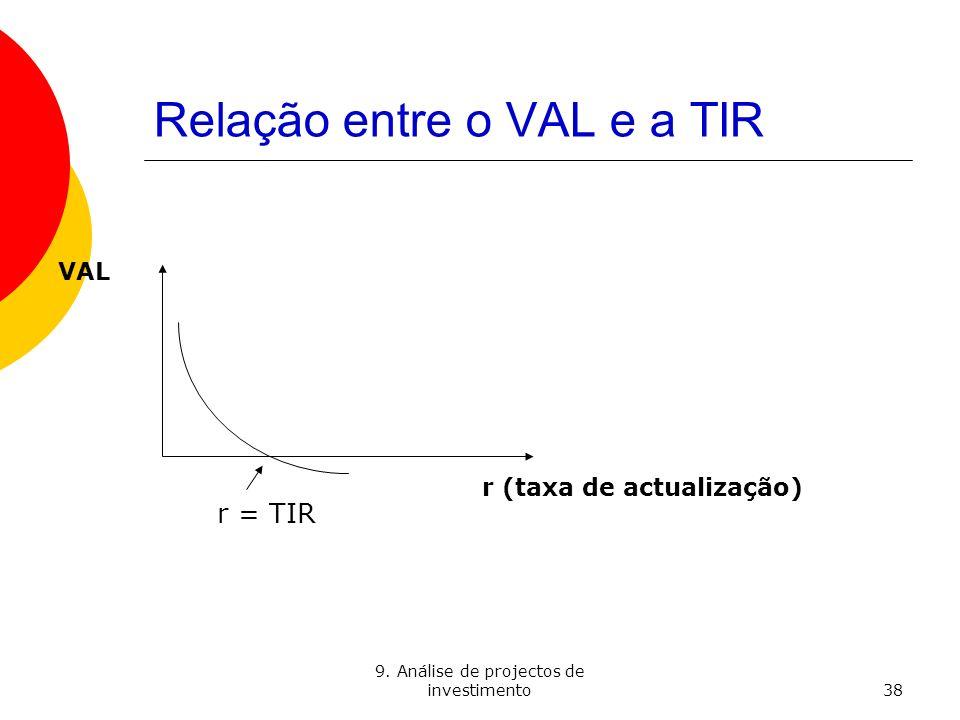 Relação entre o VAL e a TIR