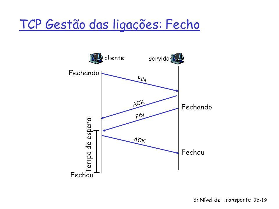 TCP Gestão das ligações: Fecho