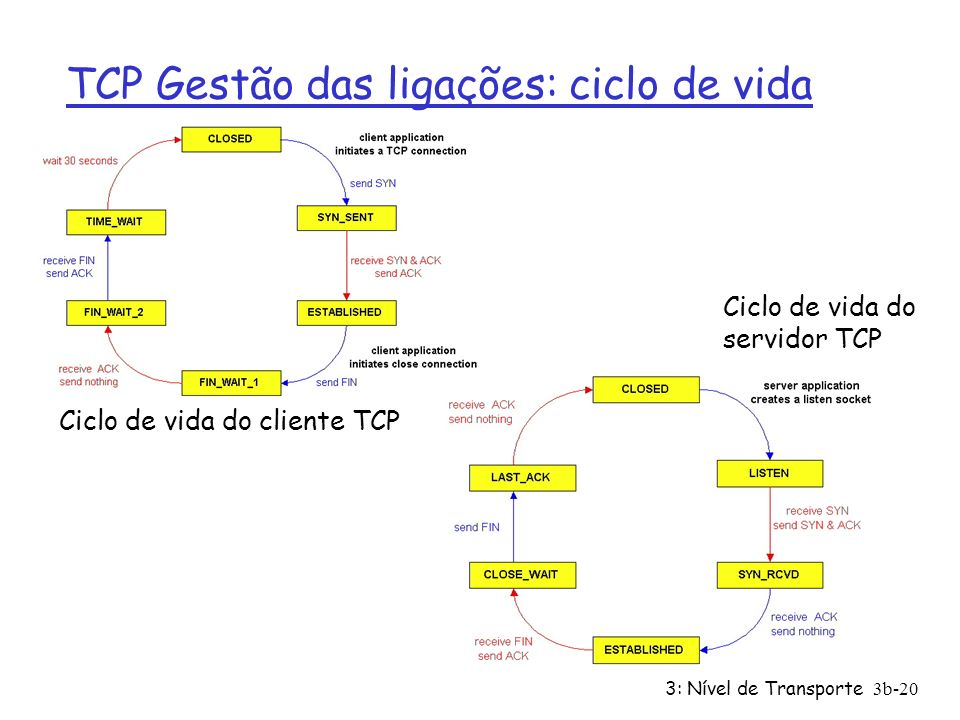 TCP Gestão das ligações: ciclo de vida
