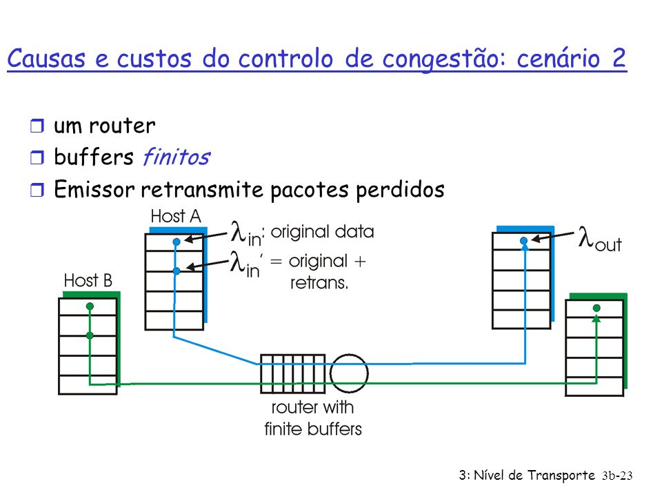 Causas e custos do controlo de congestão: cenário 2