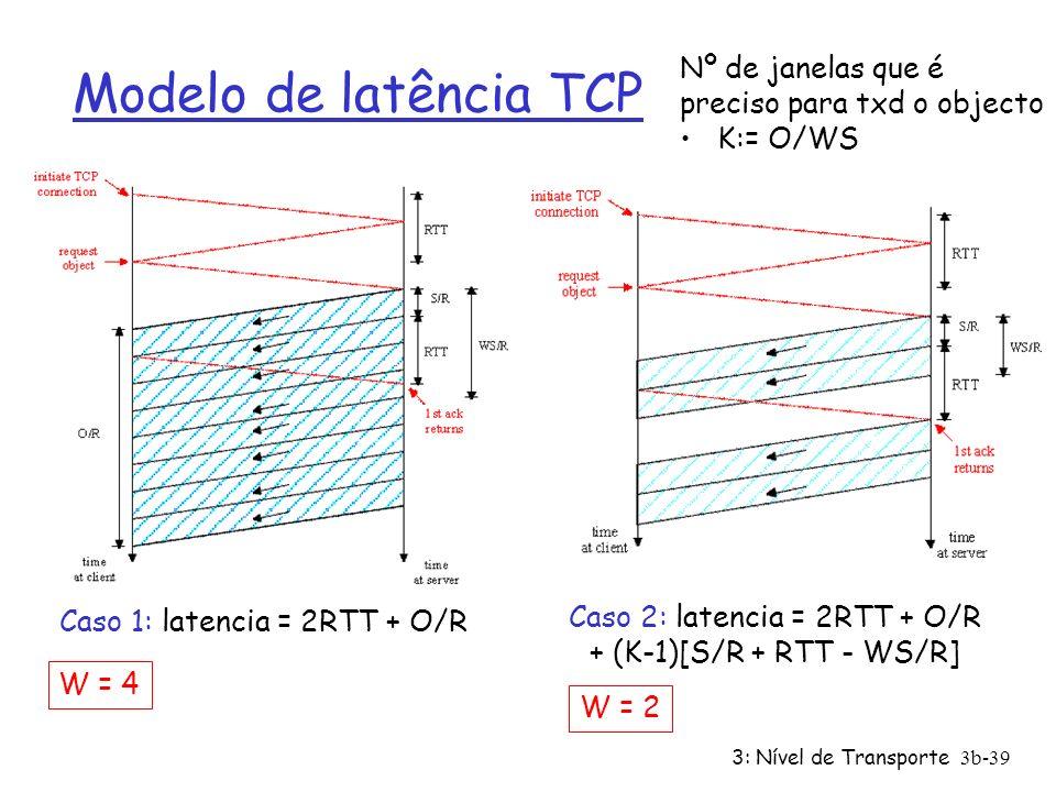 Modelo de latência TCP Nº de janelas que é preciso para txd o objecto