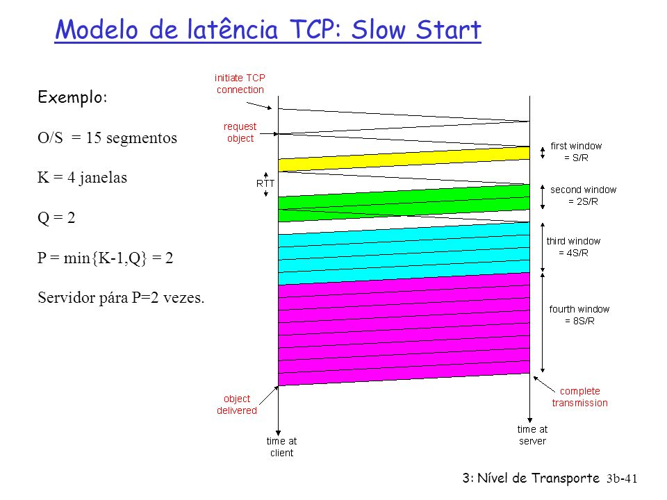 Modelo de latência TCP: Slow Start