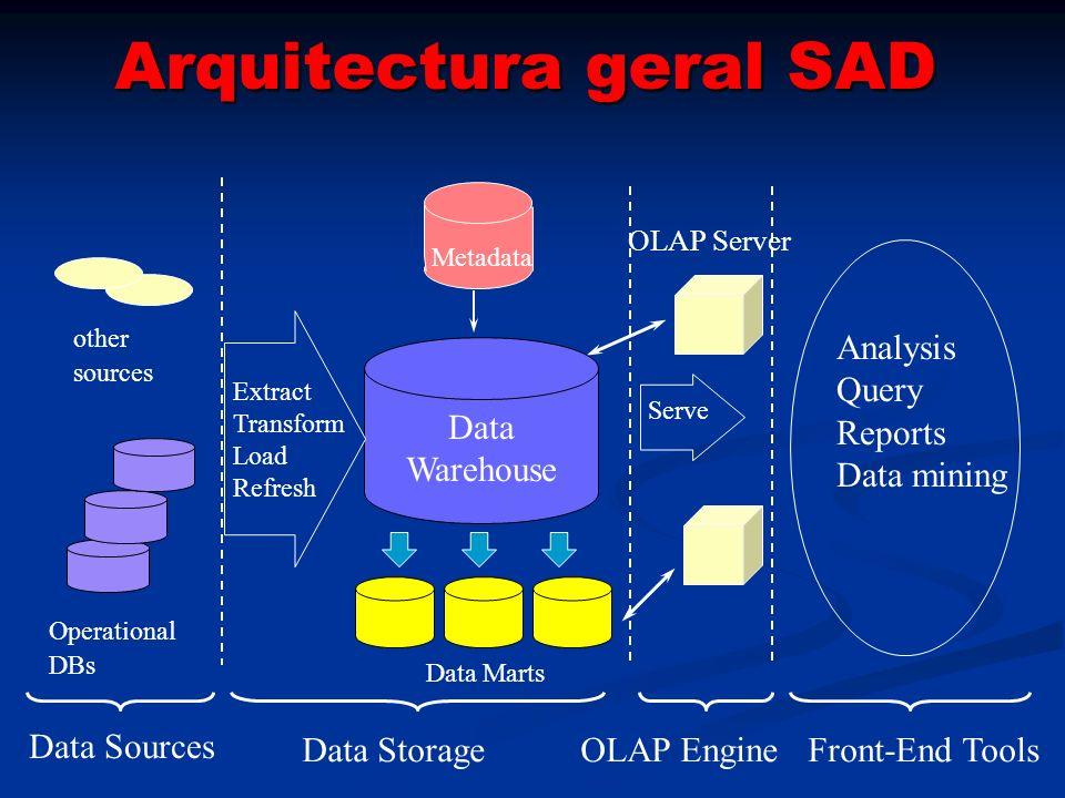 Arquitectura geral SAD
