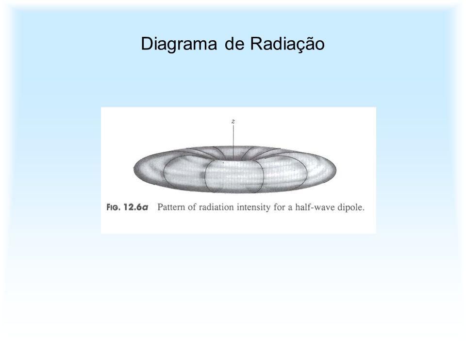 Diagrama de Radiação