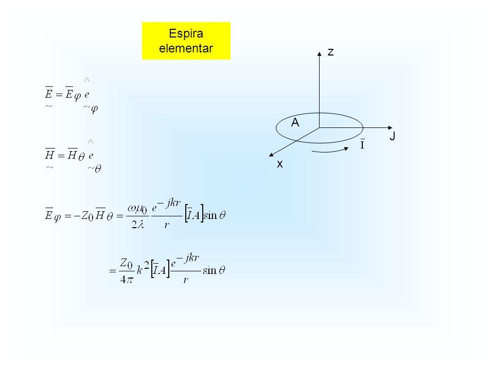 Espira elementar z A J x