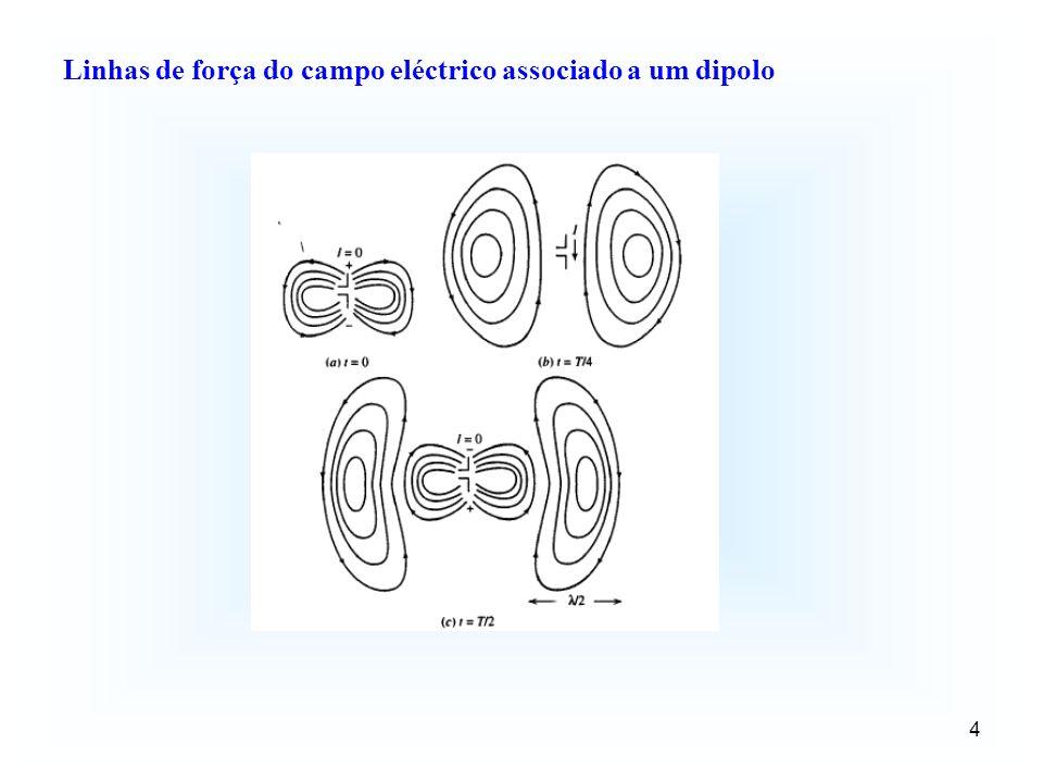 Linhas de força do campo eléctrico associado a um dipolo