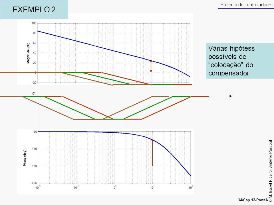 EXEMPLO 2 Várias hipótess possíveis de colocação do compensador 0º