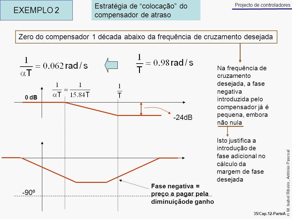 EXEMPLO 2 Estratégia de colocação do compensador de atraso