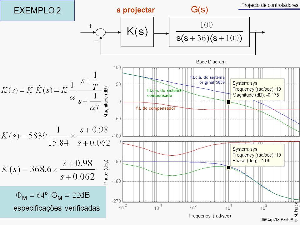 EXEMPLO 2 a projectar + _ especificações verificadas Bode Diagram 100
