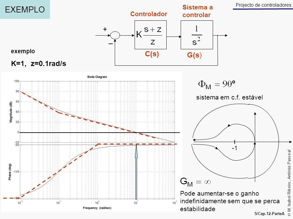 EXEMPLO + _ C(s) G(s) K=1, z=0.1rad/s Sistema a controlar Controlador