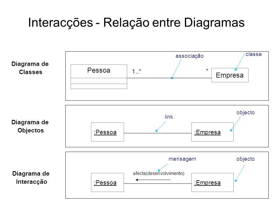 Interacções - Relação entre Diagramas