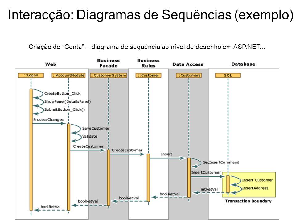 Interacção: Diagramas de Sequências (exemplo)