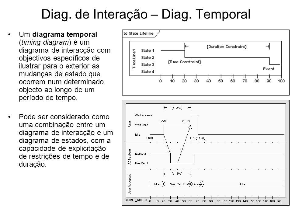 Diag. de Interação – Diag. Temporal