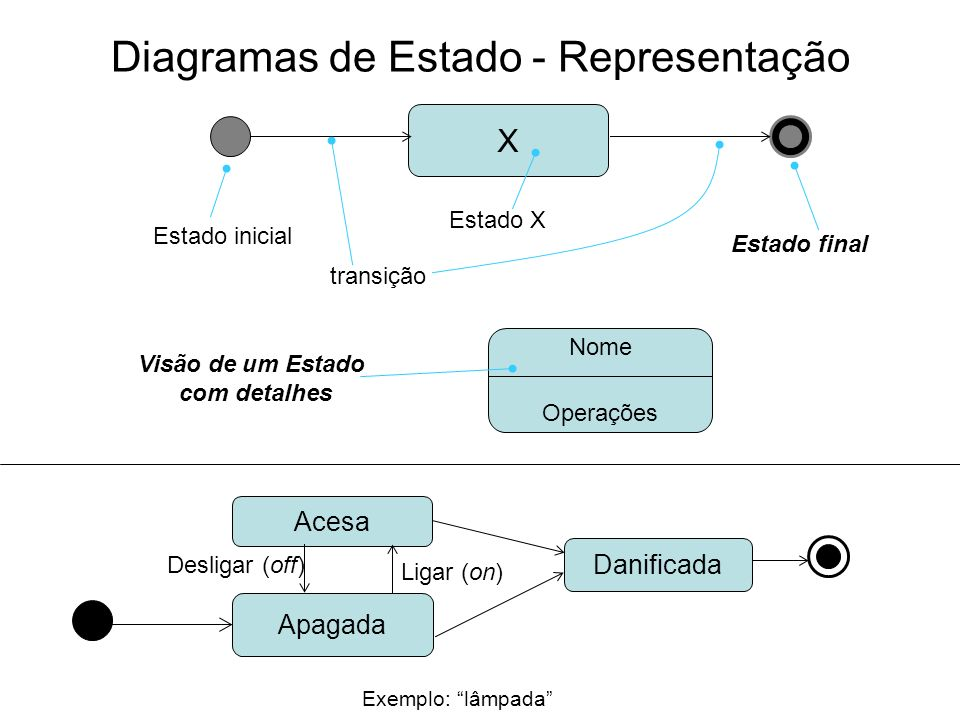 Diagramas de Estado - Representação
