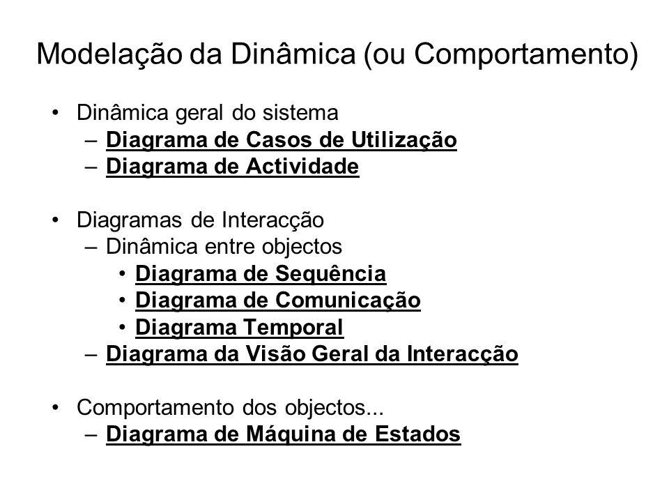 Modelação da Dinâmica (ou Comportamento)