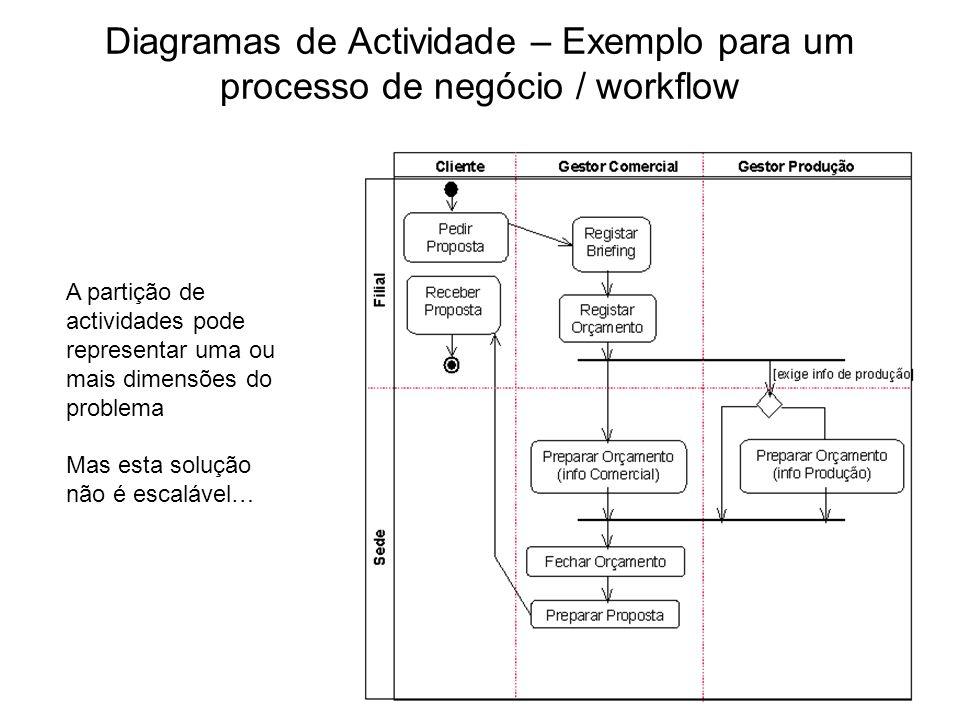 Diagramas de Actividade – Exemplo para um processo de negócio / workflow