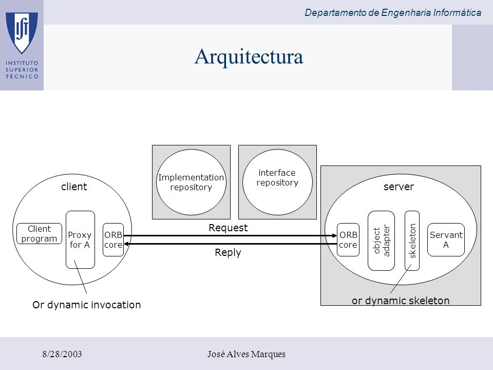 Arquitectura client or dynamic skeleton server Request Reply