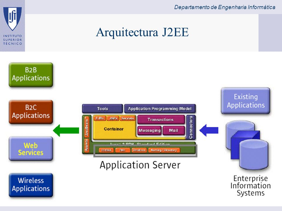 Arquitectura J2EE 8/28/2003 José Alves Marques