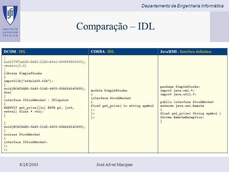 Comparação – IDL 8/28/2003 José Alves Marques DCOM - IDL CORBA - IDL