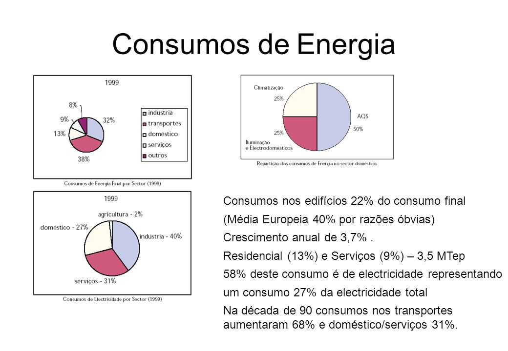 Consumos de Energia Consumos nos edifícios 22% do consumo final