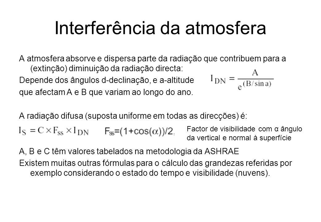 Interferência da atmosfera