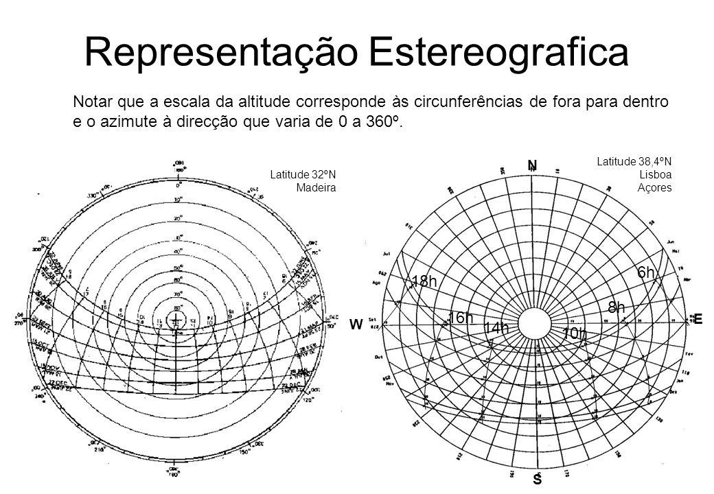 Representação Estereografica