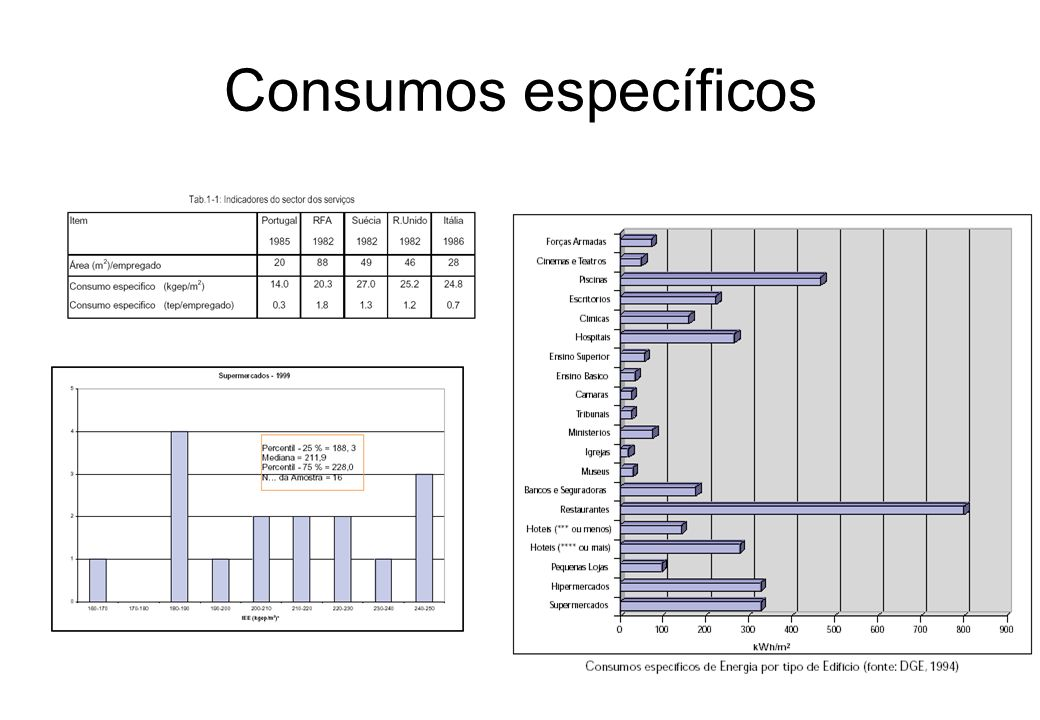 Consumos específicos