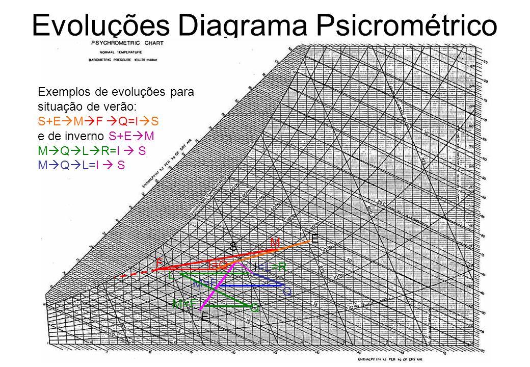 Evoluções Diagrama Psicrométrico