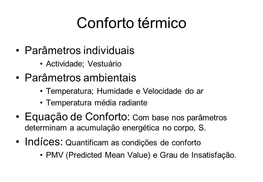 Conforto térmico Parâmetros individuais Parâmetros ambientais