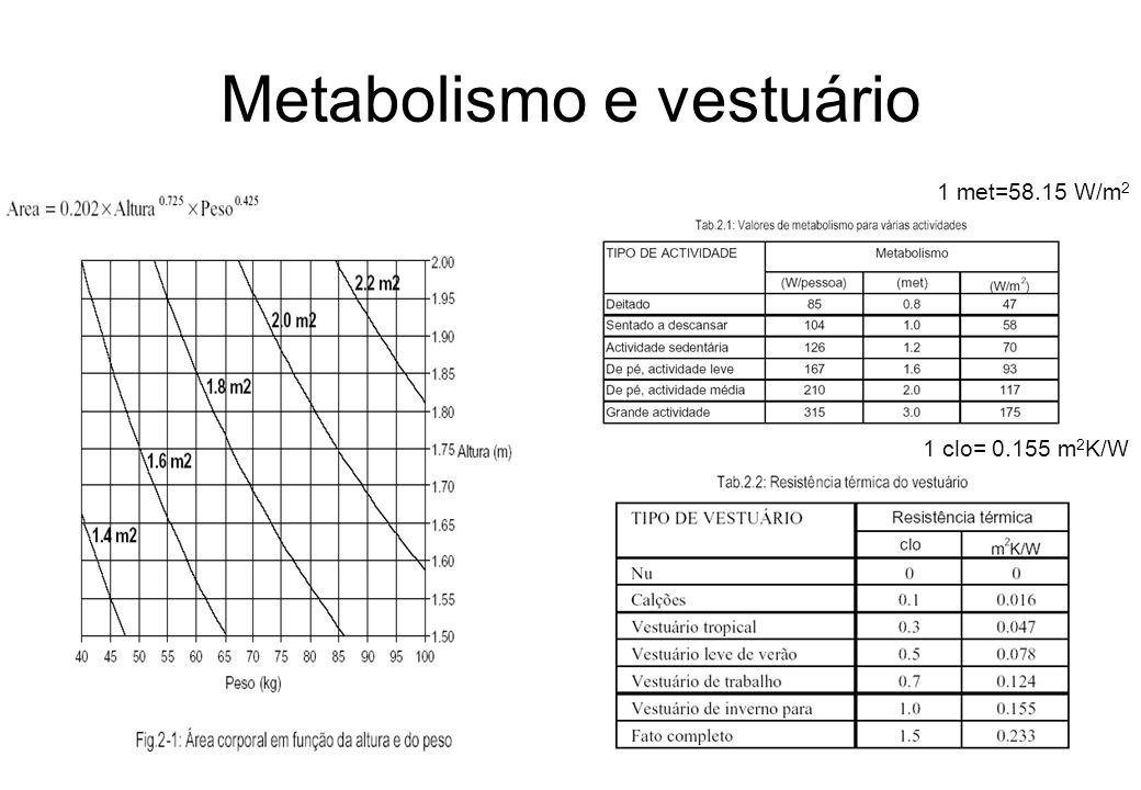 Metabolismo e vestuário