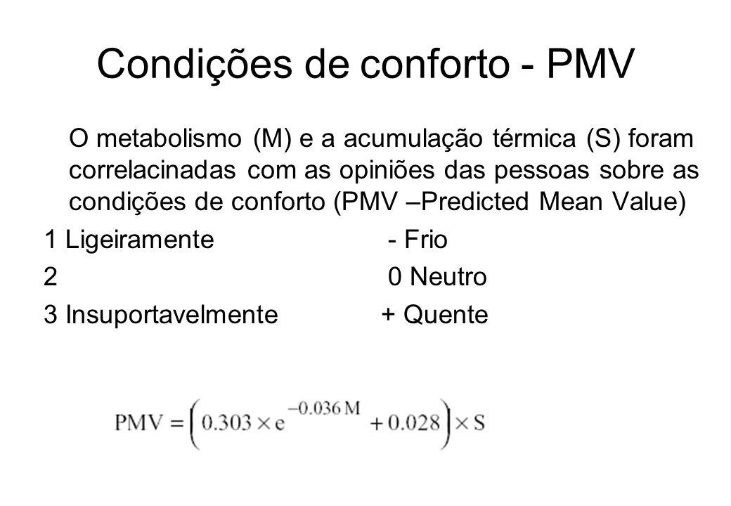 Condições de conforto - PMV