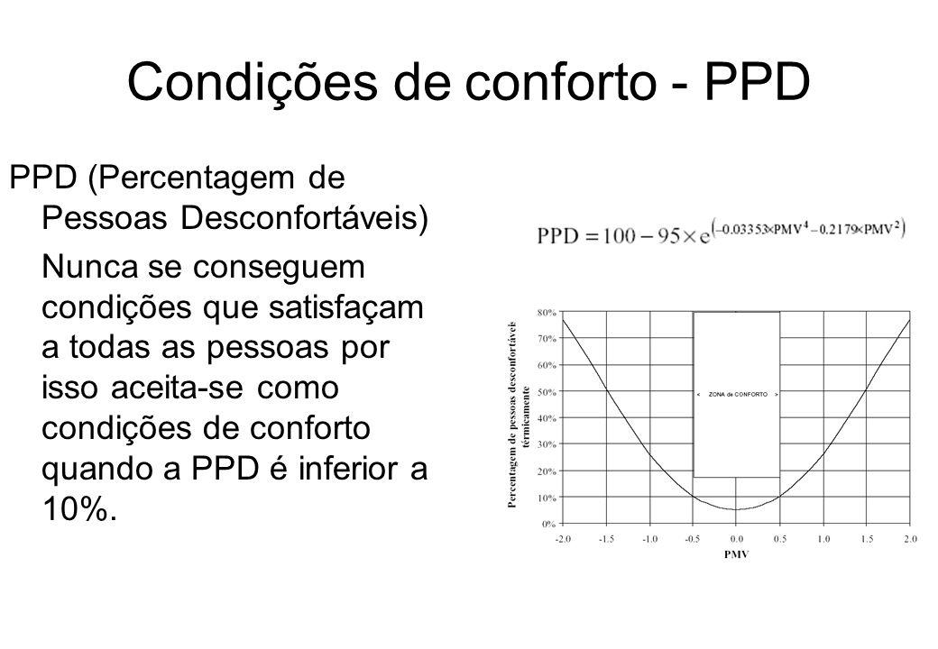 Condições de conforto - PPD