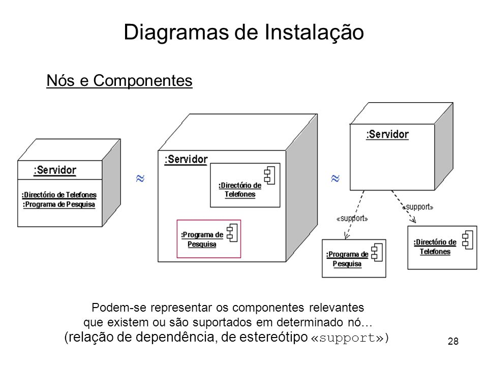 Diagramas de Instalação