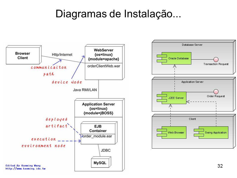 Diagramas de Instalação...