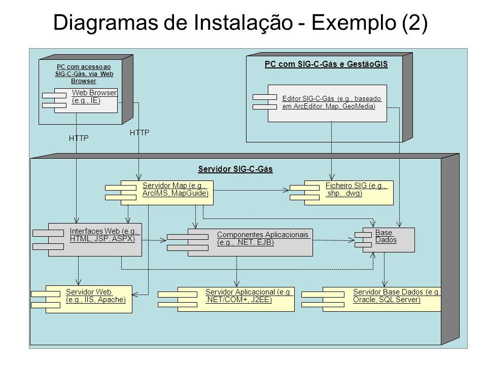 Diagramas de Instalação - Exemplo (2)