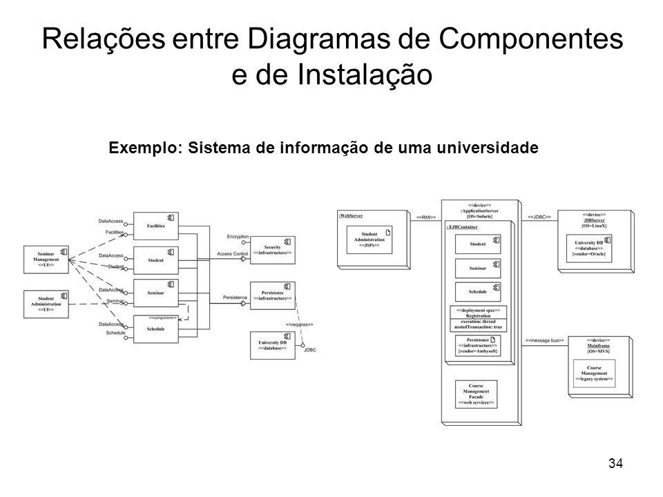Relações entre Diagramas de Componentes e de Instalação