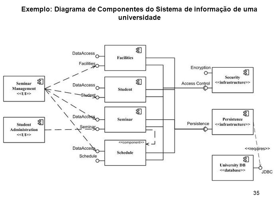 Exemplo: Diagrama de Componentes do Sistema de informação de uma universidade