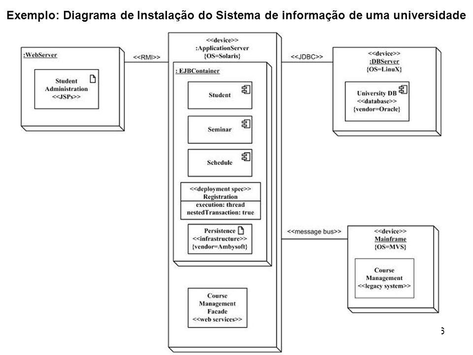 Exemplo: Diagrama de Instalação do Sistema de informação de uma universidade