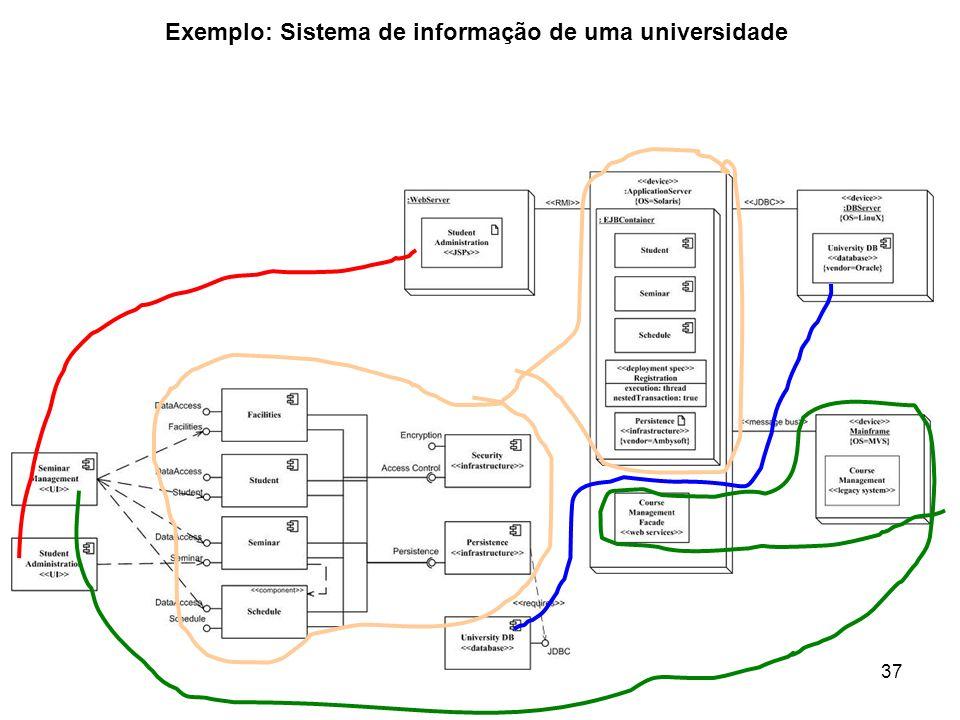 Exemplo: Sistema de informação de uma universidade