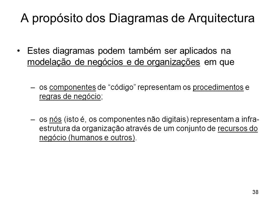 A propósito dos Diagramas de Arquitectura