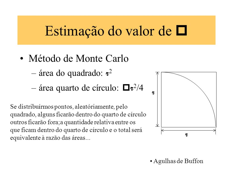 Estimação do valor de  Método de Monte Carlo área do quadrado: r2