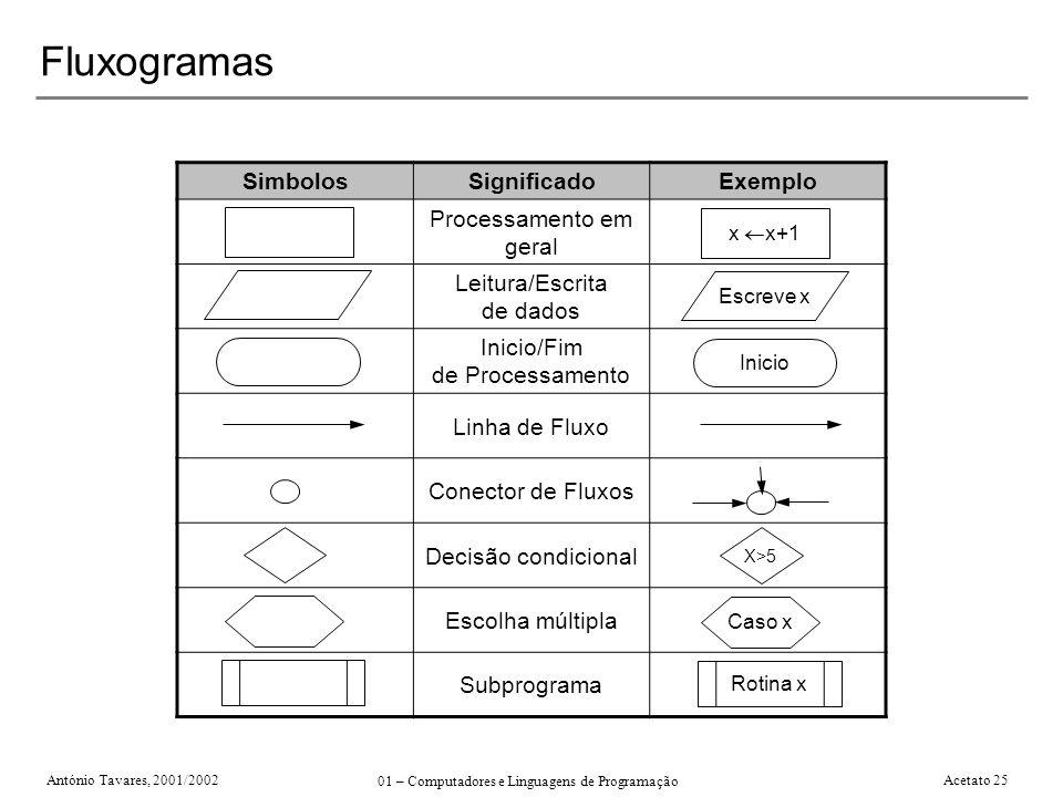 Fluxogramas Simbolos Significado Exemplo Processamento em geral