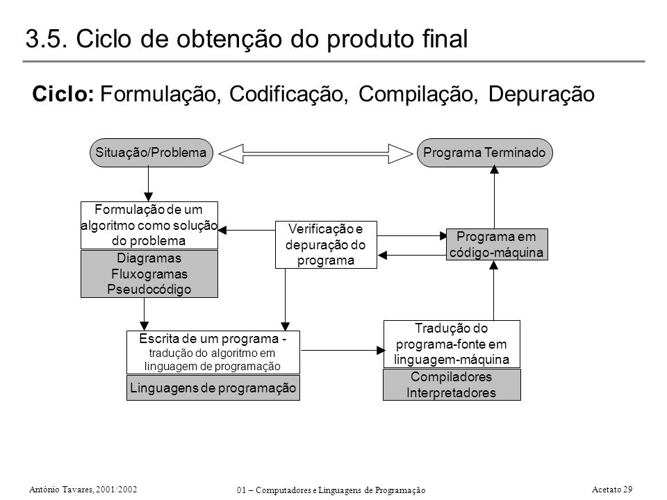 3.5. Ciclo de obtenção do produto final
