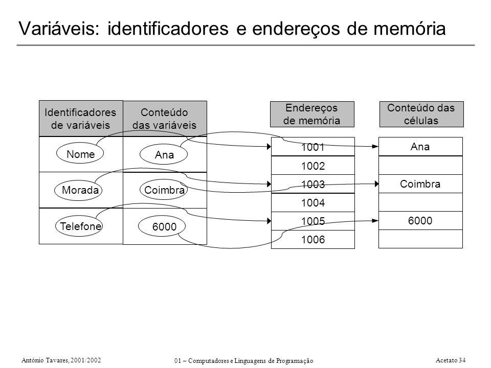 Variáveis: identificadores e endereços de memória
